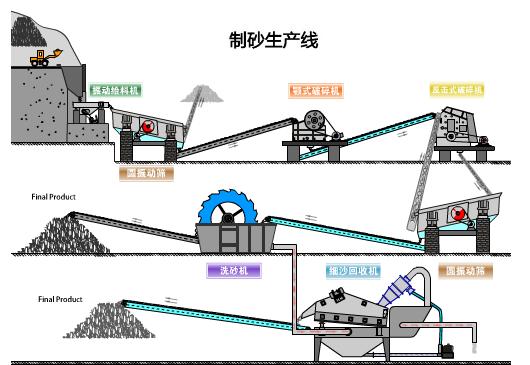 河卵石制砂生产线流程图
